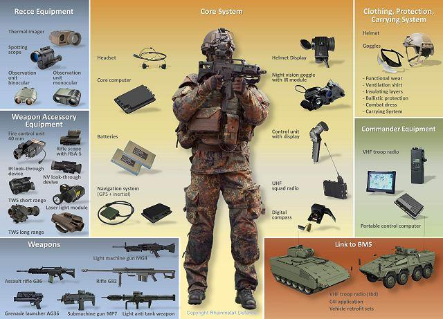 Gladius - комплекс из защитной экипировки, вооружения, портативного компьютера, аккумуляторов, навигации и связи