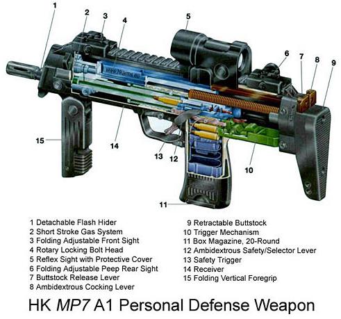 Heckler & Koch MP7