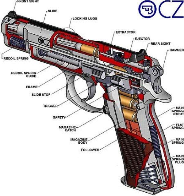 Схема пистолета CZ75