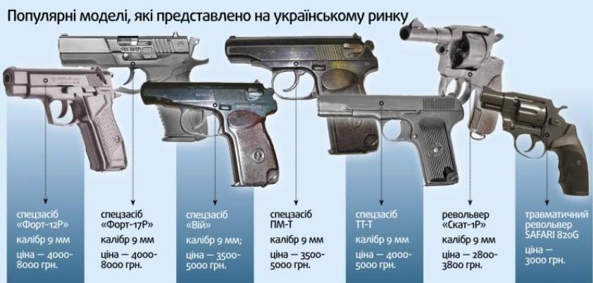нарізна мисливська зброя ціна фото