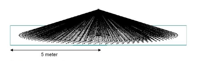 Діаграма розльоту осколків