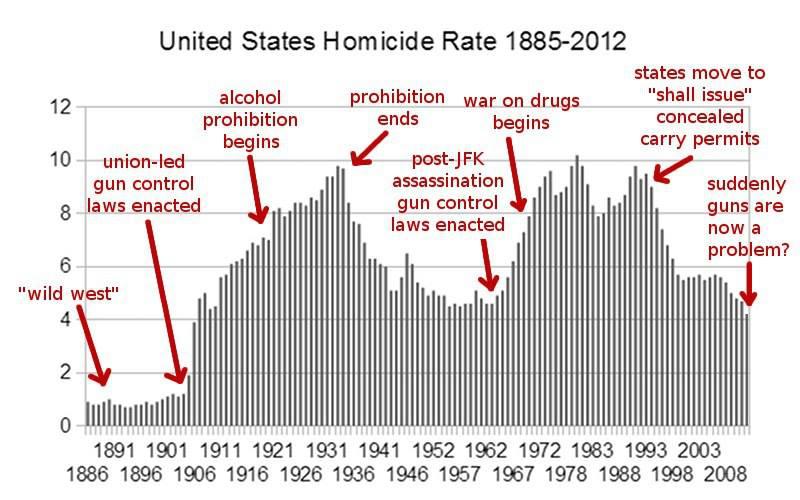 Уровень убийств в США. 1885-2012.