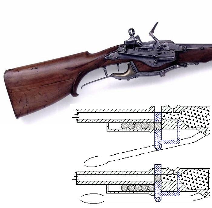 Фрагмент ружья Кальтхоффа и схема подачи заряда.