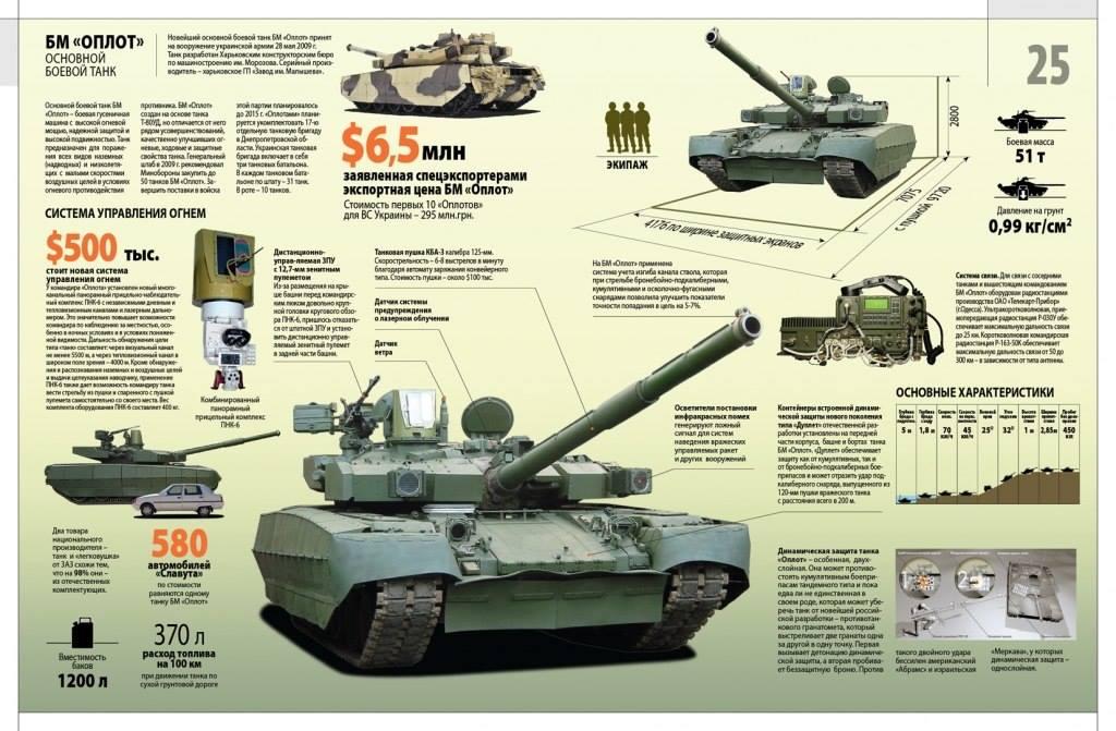 Какой будет армия Украины после АТО (презентация) Т 84 БМ Оплот