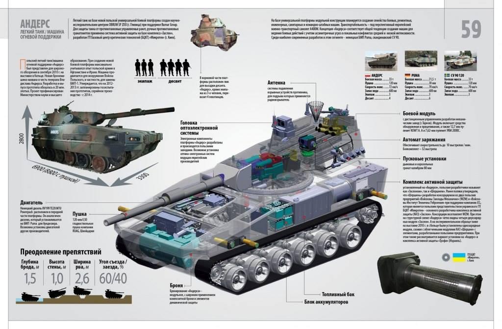 """Украинская армия получила первую партию бронемашин """"Свитязь"""", - """"Укроборонпром"""" - Цензор.НЕТ 442"""