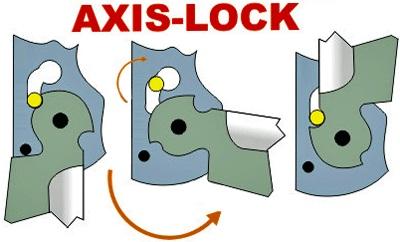 Axis-lock