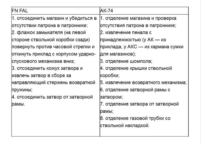 автомата Калашникова