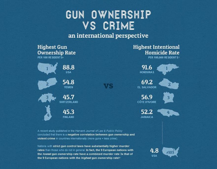 A factual look at guns in America