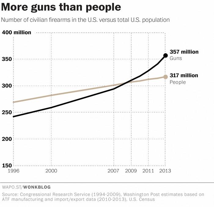 Количество оружия и населения в США. Источник: CRS, ATF и бюро переписи населения
