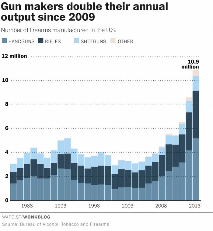 Количество производимого в США оружия. Источник: ATF