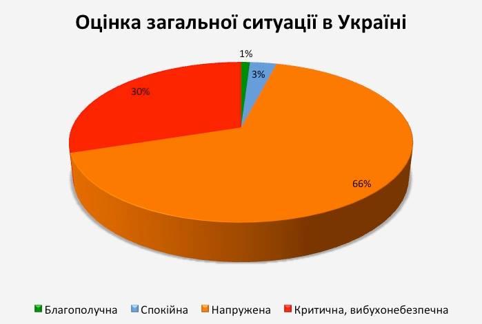 Діаграма 1