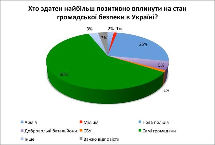 Діаграма 3