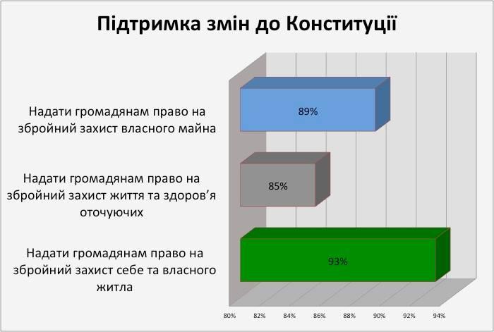 Діаграма 4