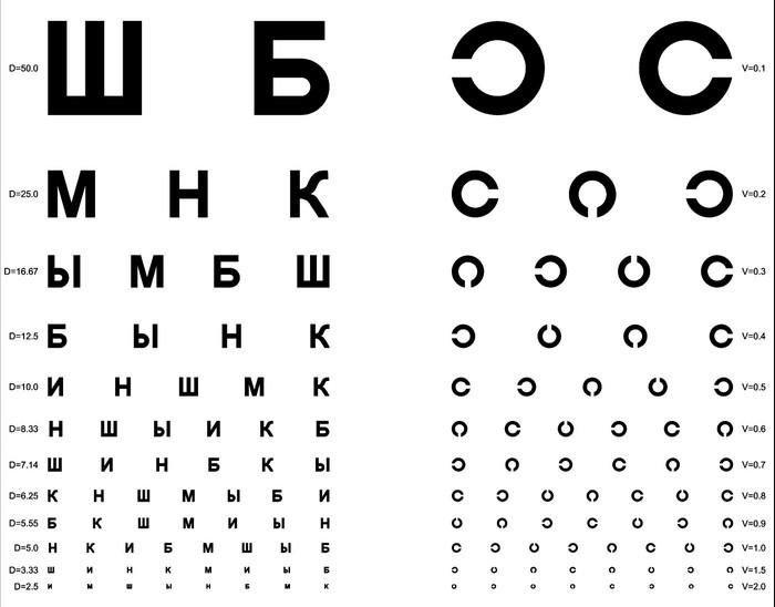Глаз и линза с точки зрения физики
