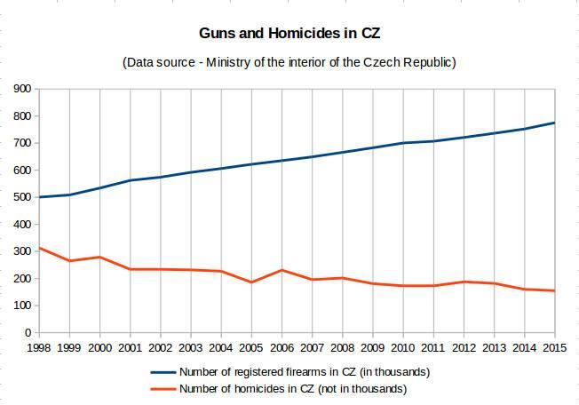 Оружие и убийства в Чехии
