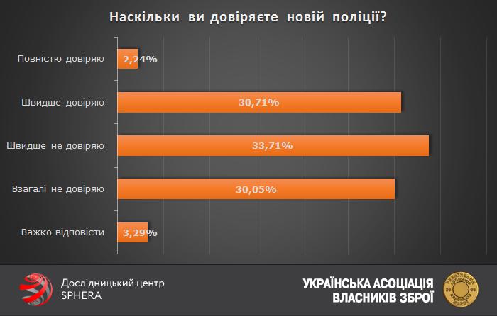 Українці більше не довіряють поліції, аніж довіряють - фото 1