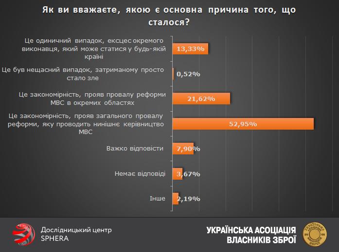 Українці більше не довіряють поліції, аніж довіряють - фото 3