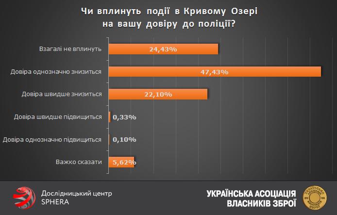 Українці більше не довіряють поліції, аніж довіряють - фото 2