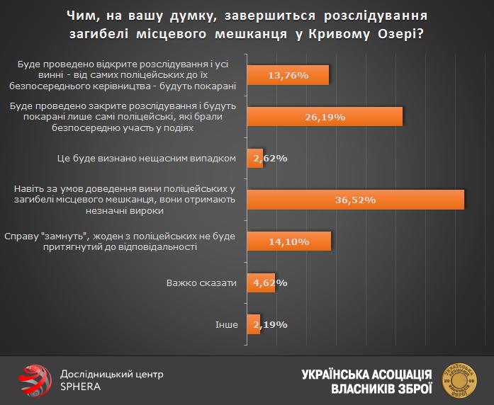 Українці більше не довіряють поліції, аніж довіряють - фото 4
