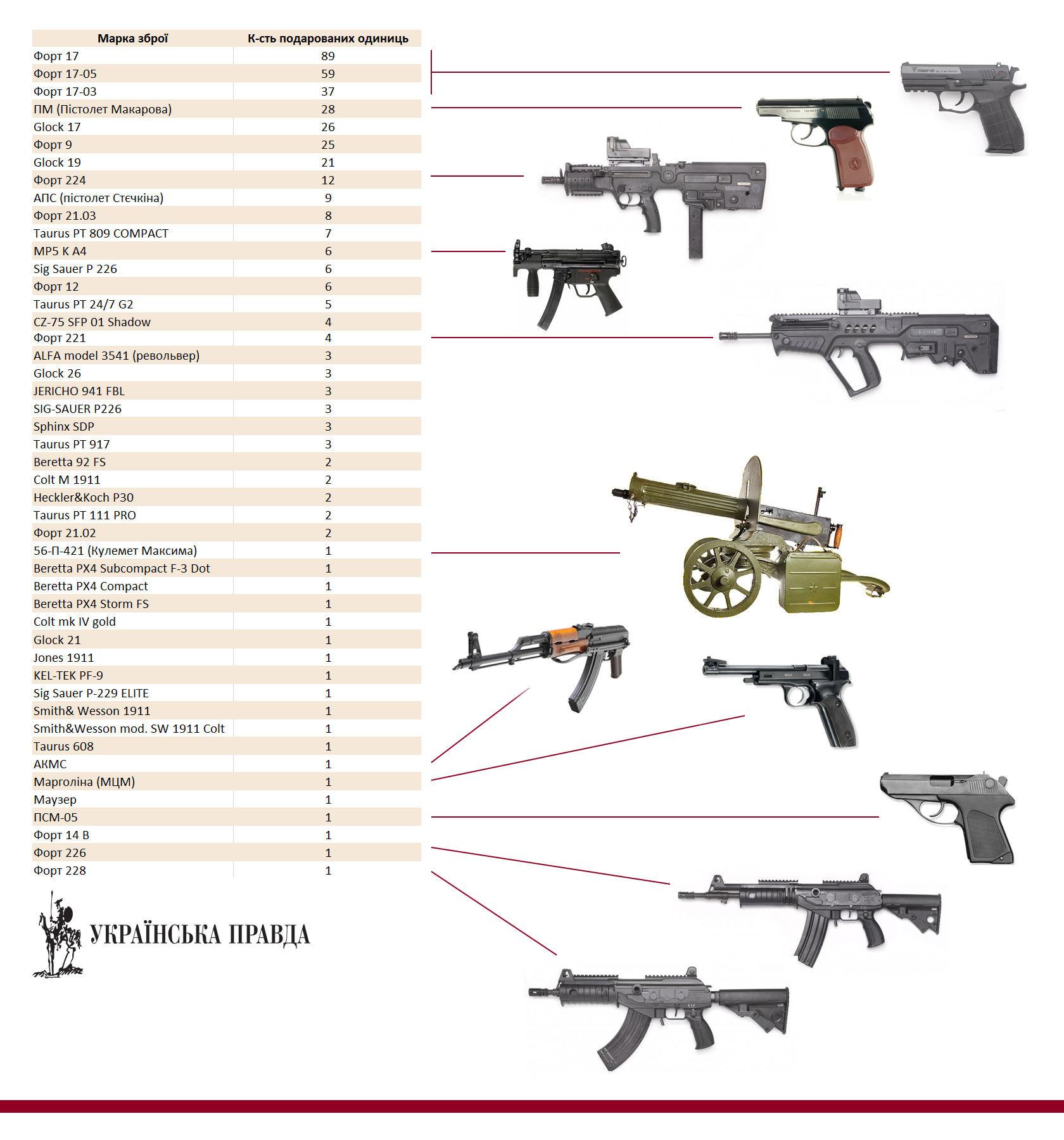 Скільки і якої зброї було роздаровано