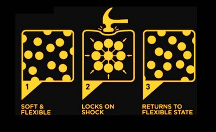 Ілюстрація того, як поводяться молекули неньютонівської рідини при ударі