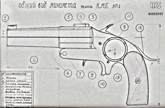 Общий вид карманного миномёта Баранова