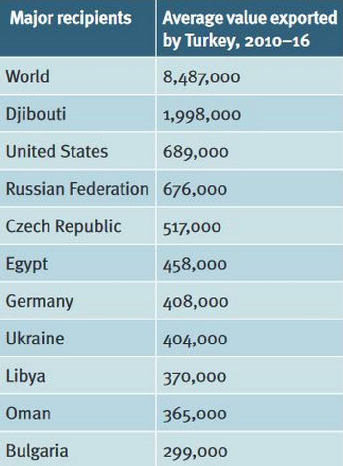 Найбільші імпортери турецької зброї у 2010-2016 рр. Україна знаходиться у списку найбільших отримувачів турецьких стартових пістолетів.