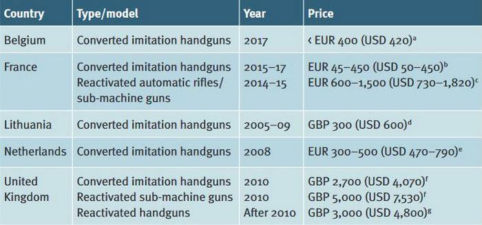 Ціни на конвертовану зброю на чорному ринку. Converted imitation handguns – Конвертована короткоствольна зброя. Reactivated automatic rifles/sub-machine guns – Реактивовані автоматичні гвинтівки/пістолети-кулемети.