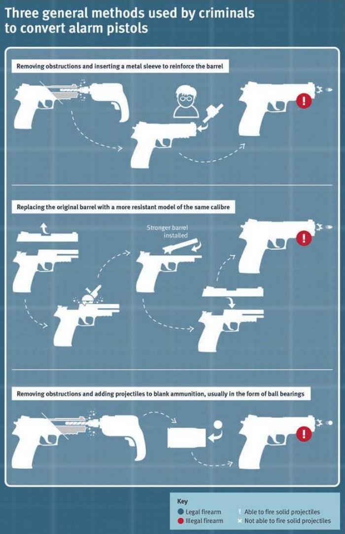 Три основні способи конвертації стартових пістолетів злочинцями.