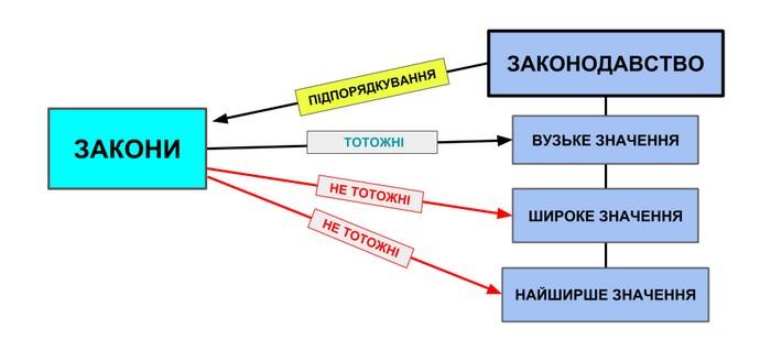 """Графічна схема відображає відношення між поняттями,""""законодавство"""" та """"закони"""" (система законів України)"""