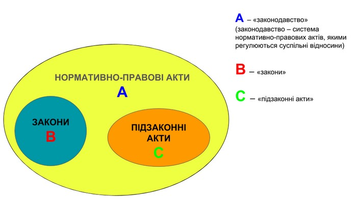 """Графічна схема відображає супідрядність між поняттями ,""""закон"""" та """"підзаконний акт"""" по відношенню до загального поняття """"нормативно-правовий акт"""""""
